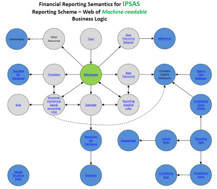 International Public Sector Accounting Standards XBRL Taxonomy