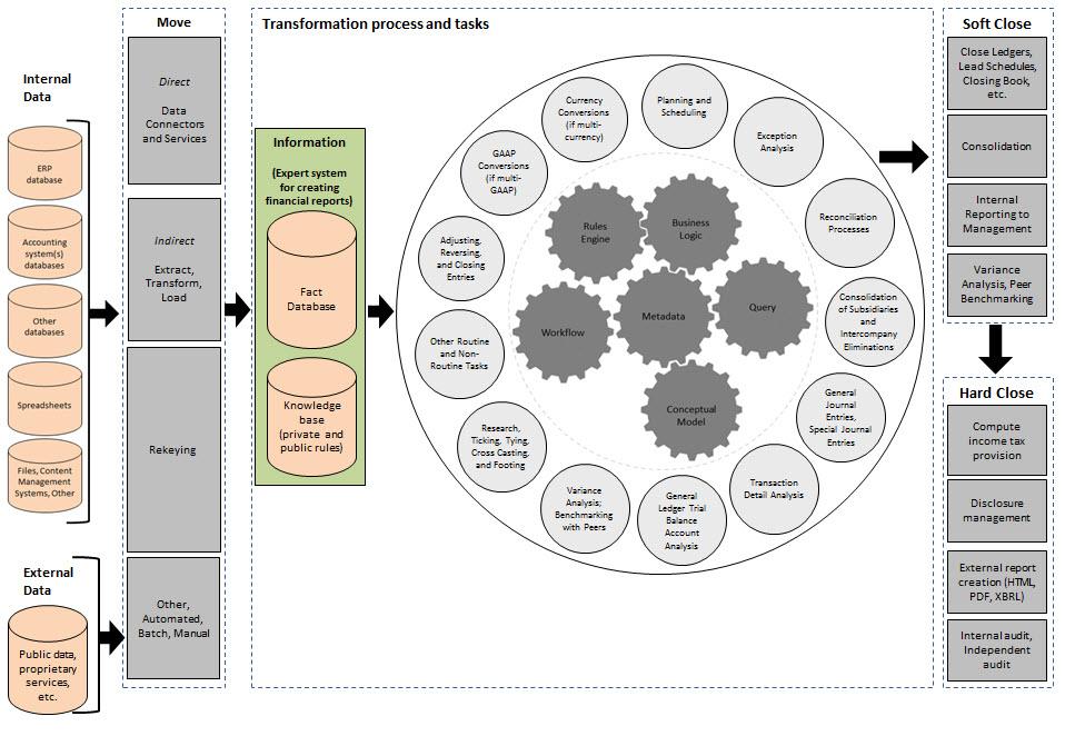 Framework Entities Summary Open Source Framework For
